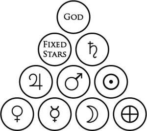 Naive Planetary Tetractys