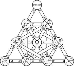 alchemical_planetary_tetractys_gnosis_paths