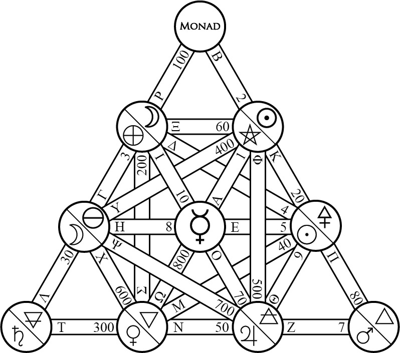 Towards A Greek Kabbalah Letters On The Paths Of The