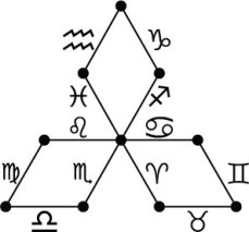 tetractys_paths_gnosis_signs